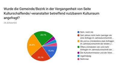 Umfrage zu Schwyzer Kulturräumen deckt Handlungsbedarf auf